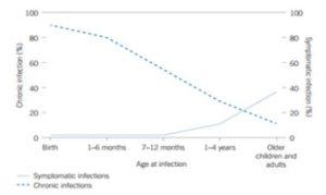 Hepatitis B infectie in relatie tot leeftijd